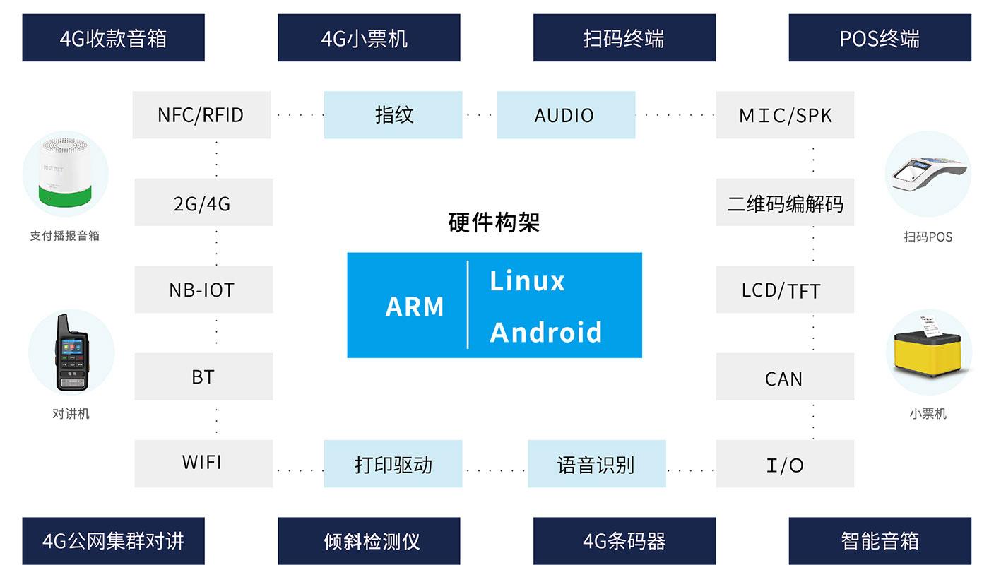 智能硬件/IoT物联网