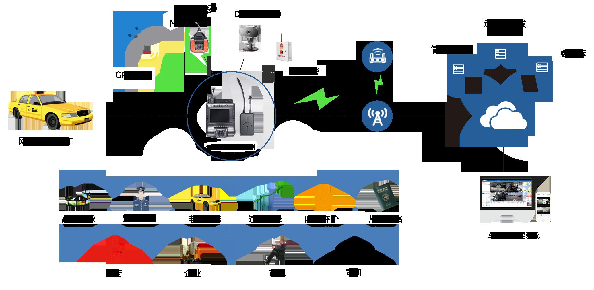 出租车/网约车运营主动安全管理方案简介