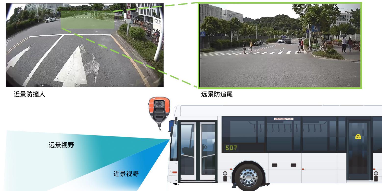 公交智能监控解决方案前向预警功能