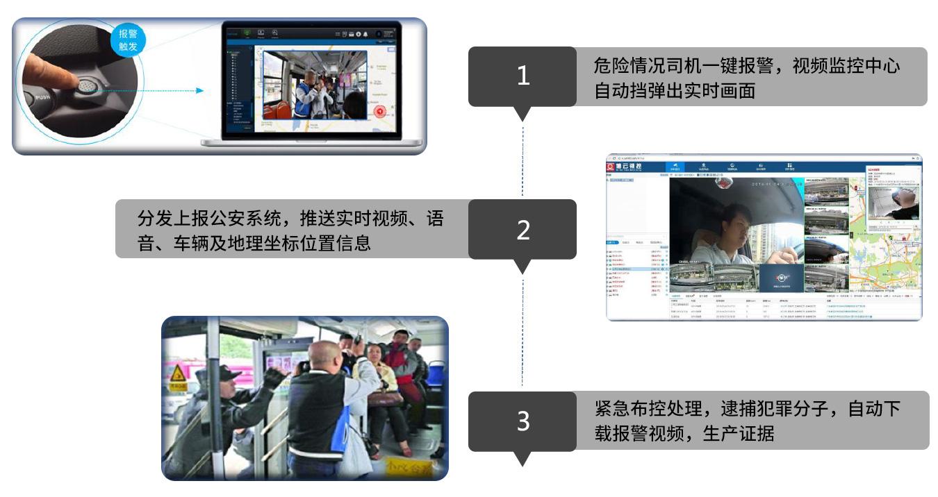 公交智能监控解决方案一键报警功能